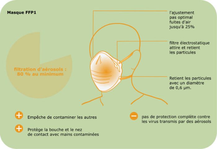 masque FFP1