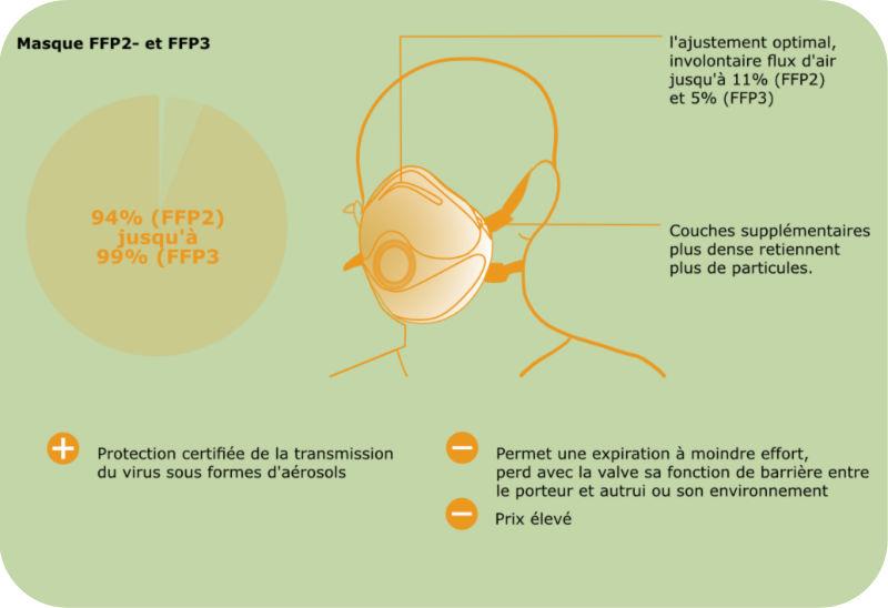 masque FFP 2 et FFP3